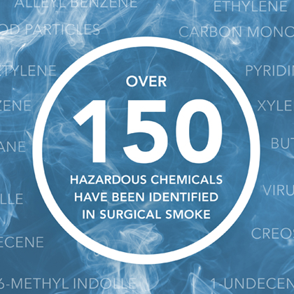 Over 150 hazardous chemicals have been identified in surgical smoke