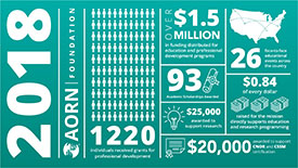 2018 AORN Foundation Infographic