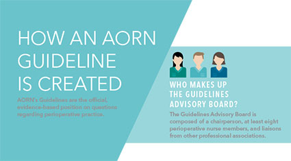 How an AORN guideline is created